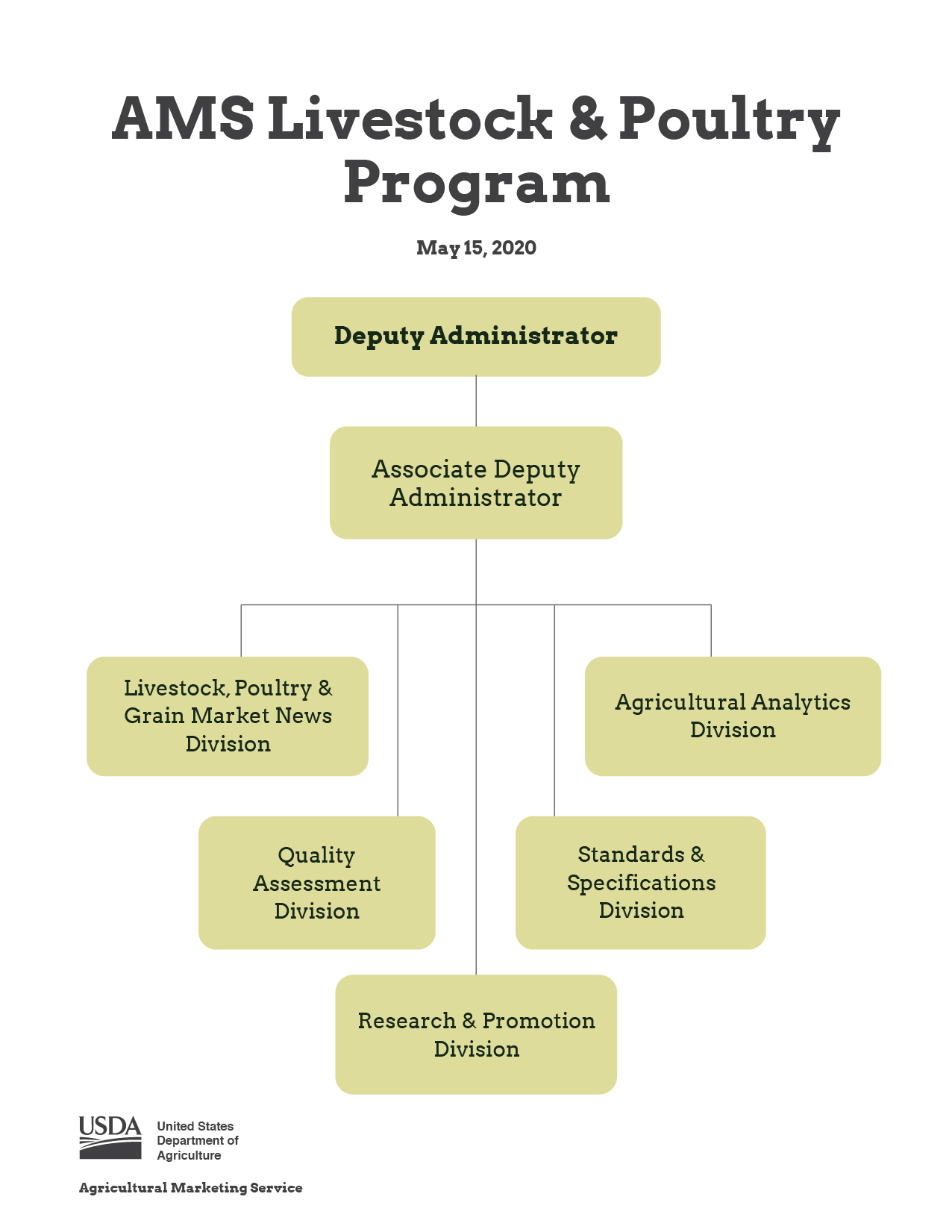 Livestock and Poultry Program | Agricultural Marketing Service