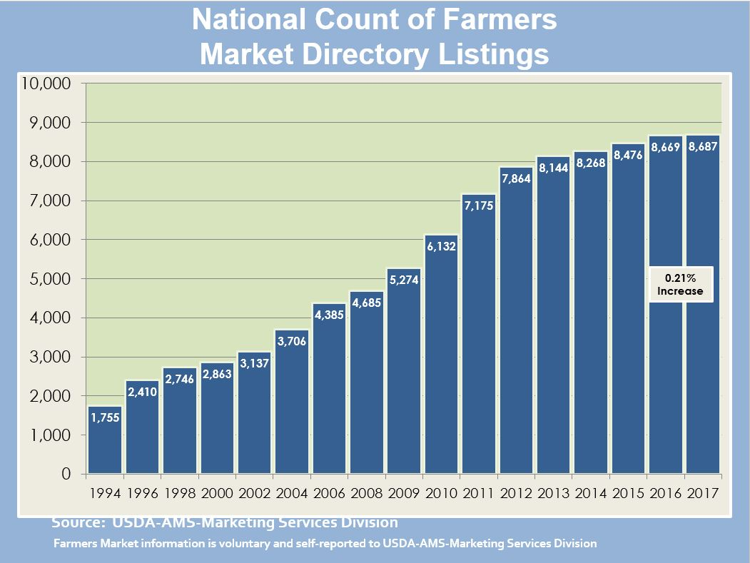 Farmers Markets And Direct To Consumer Marketing Agricultural