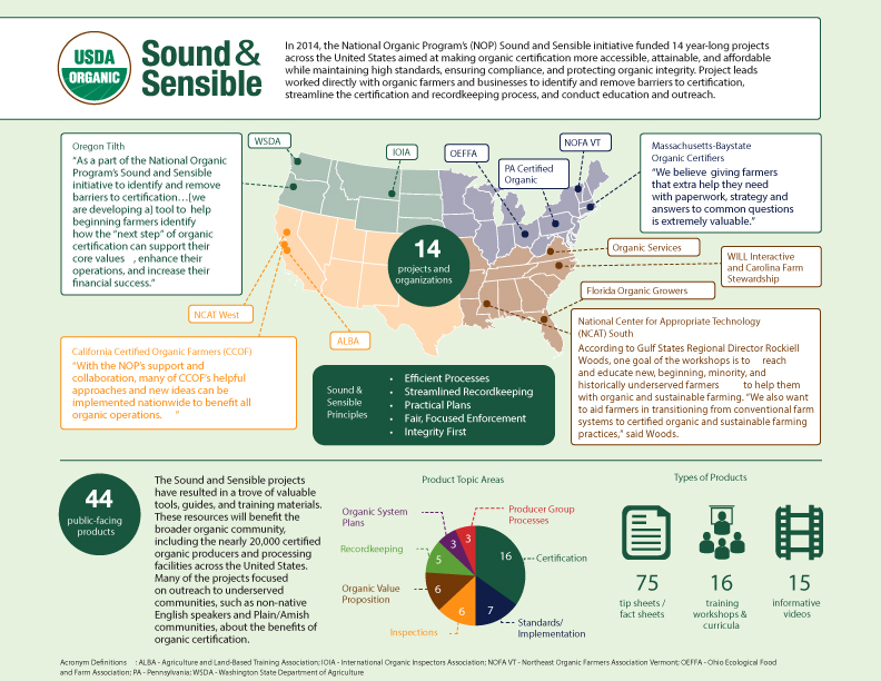 Sound Sensible Agricultural Marketing Service