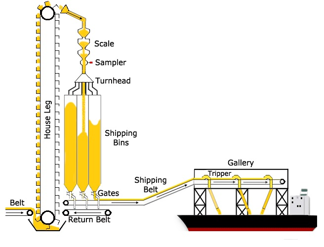 This diagram shows how grain is loaded into shipping bins
